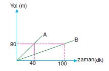 00253 Hareket Problemleri Çözümlü Soruları Test 1